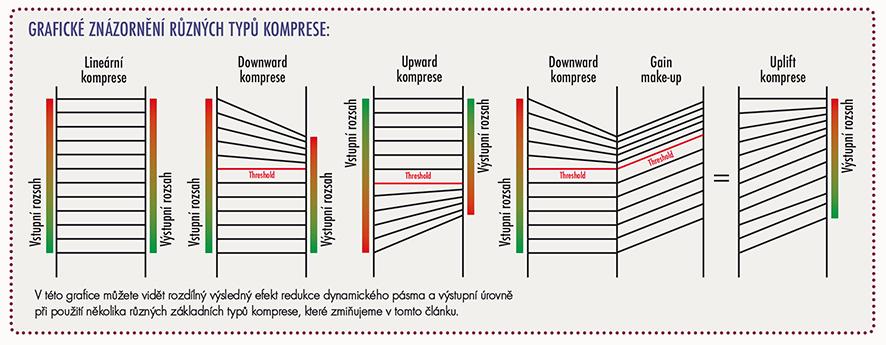 Grafické znázornění různých typů komprese: