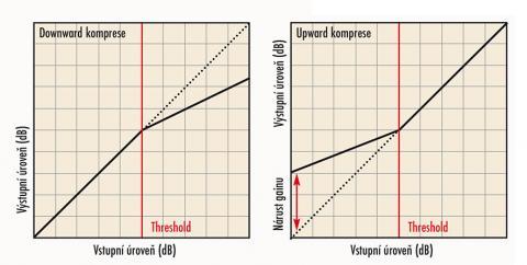 Downward komprese versus Upward komprese