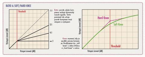 RATIO & SOFT/HARD KNEE